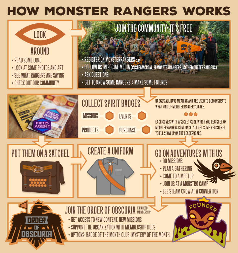 MONSTER RANGERS – Alt-Scouting Imagination Society